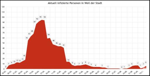 Aktuell infizierte Personen in Weil der Stadt 21.09.